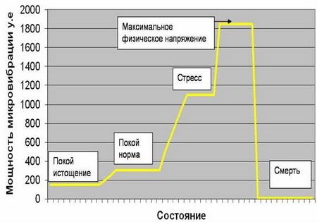 mikrovibracionnyj fon